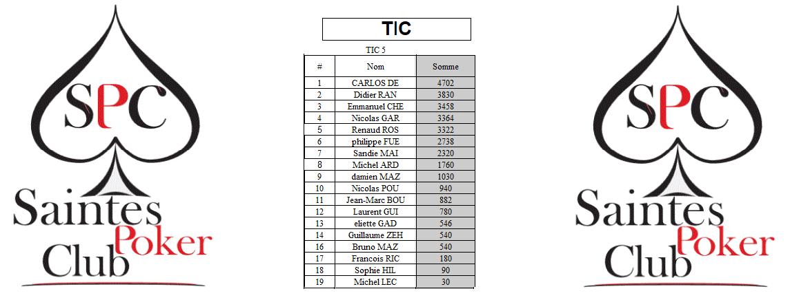 Classement TIC